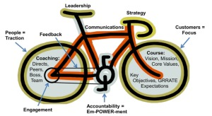 bike of change